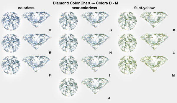 Color, Clarity and Carat Weight | TQ Diamonds